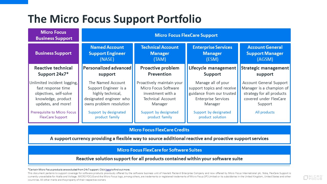 Introducing the Software Support portfolio