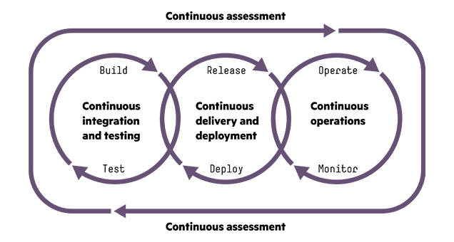 Roadmap of the DevOps cycle