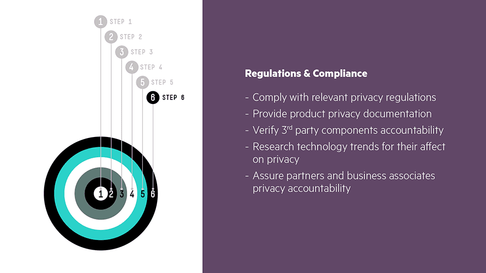 Step 6 – Regulation and Compliance:
