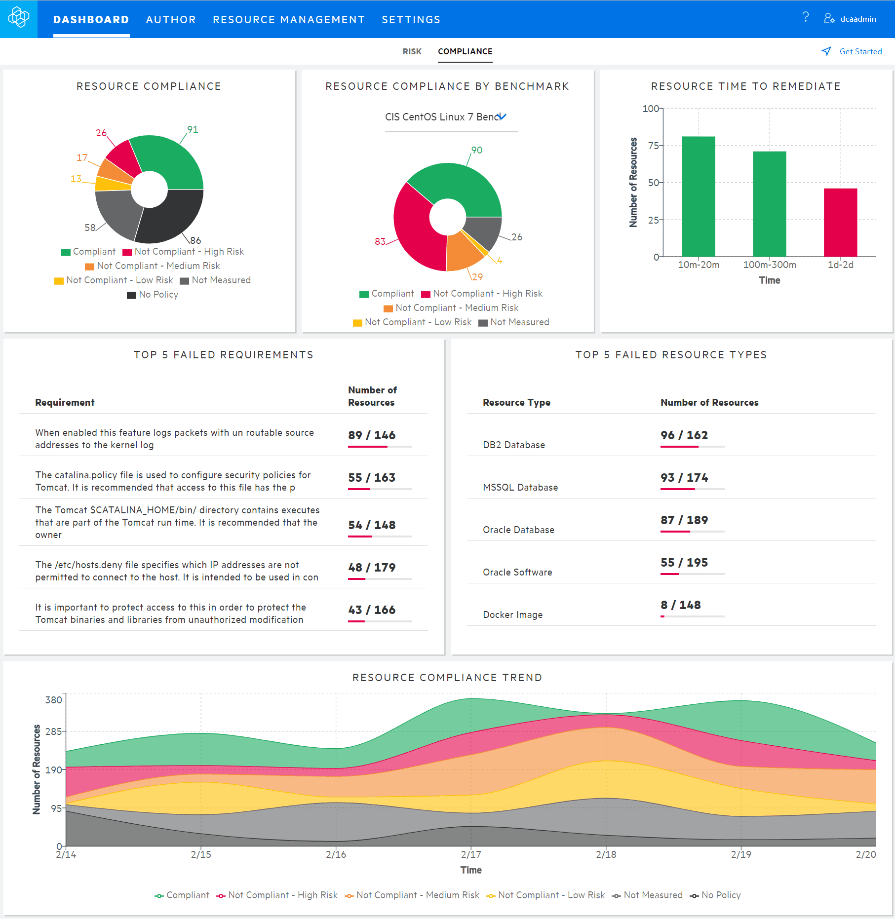 Compliance dashboard shows compliance state across the data center, including servers, databases, and middleware.
