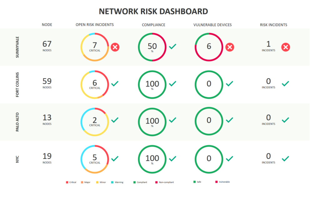 Industry-first risk dashboards