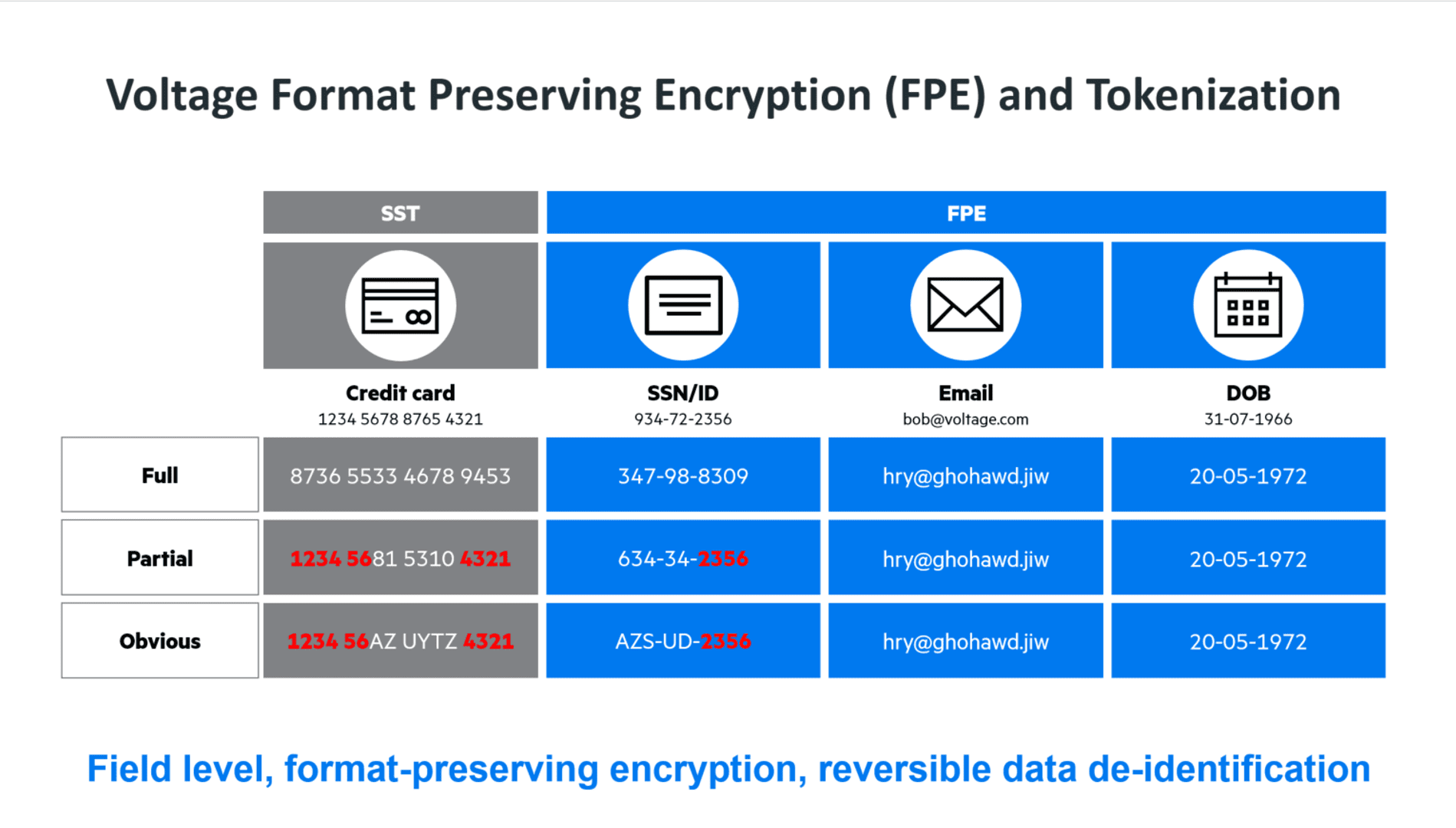 What is format-preserving encryption?