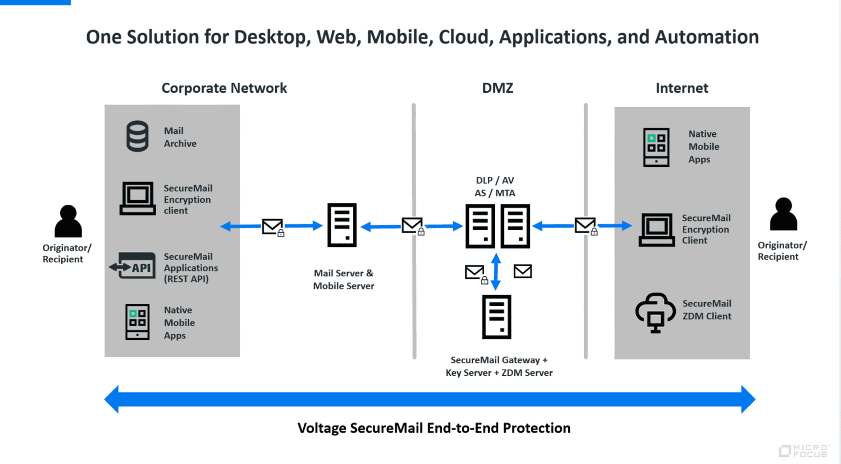 Voltage SecureMail architecture