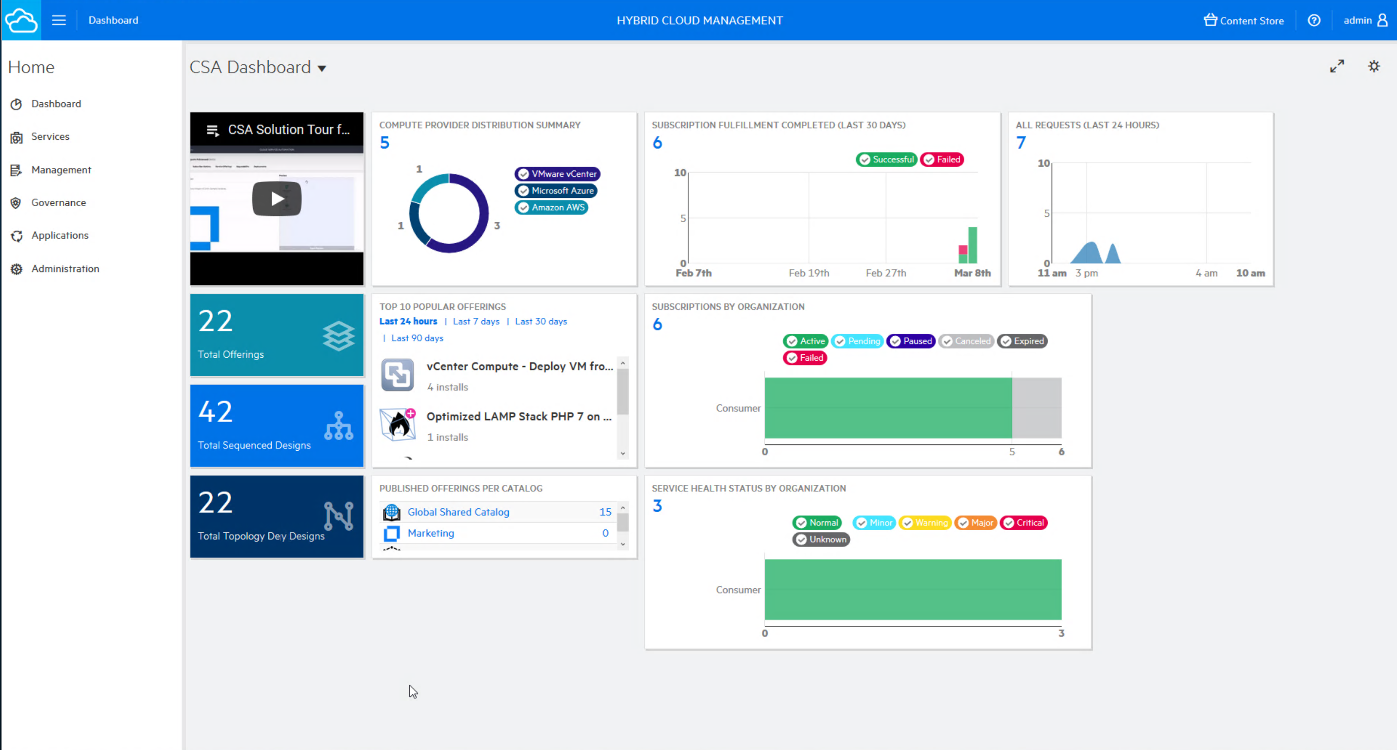 Manage hybrid resources: Keep track of all deployed resources and services across clouds and organizations with the HCM Resource Dashboard