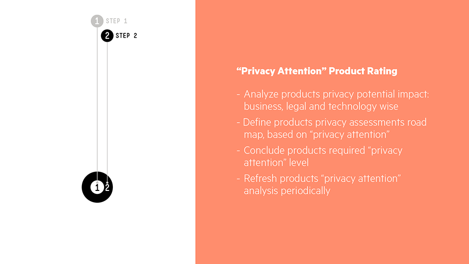 "Step 2 – ""Privacy Attention"" Product rating: Map the products privacy sensitivity"