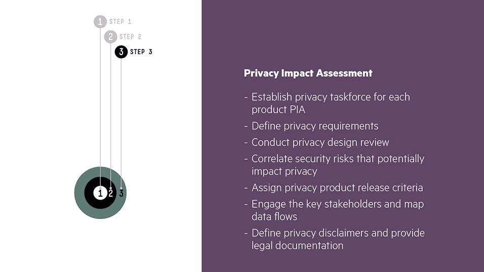 Step 3 – Privacy Impact Assessment: Create the privacy risks