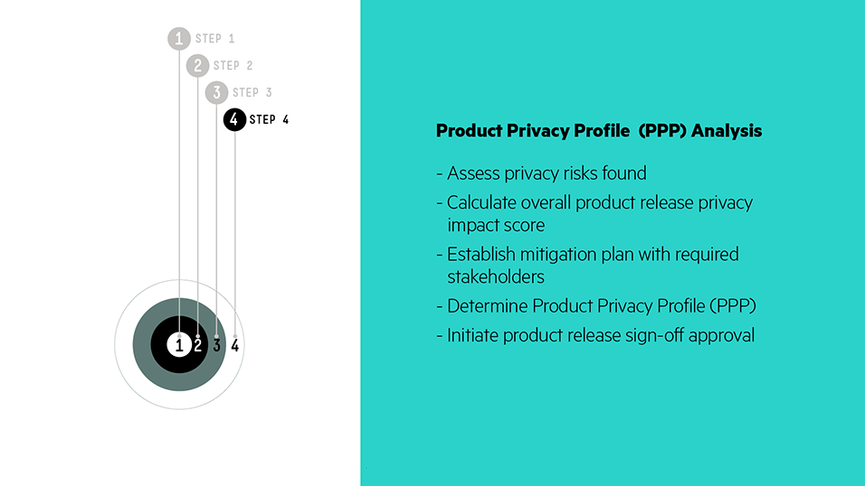 Step 4 – Product Privacy Profile (PPP) Analysis: Define the product grade for information privacy hazard and mitigation plan