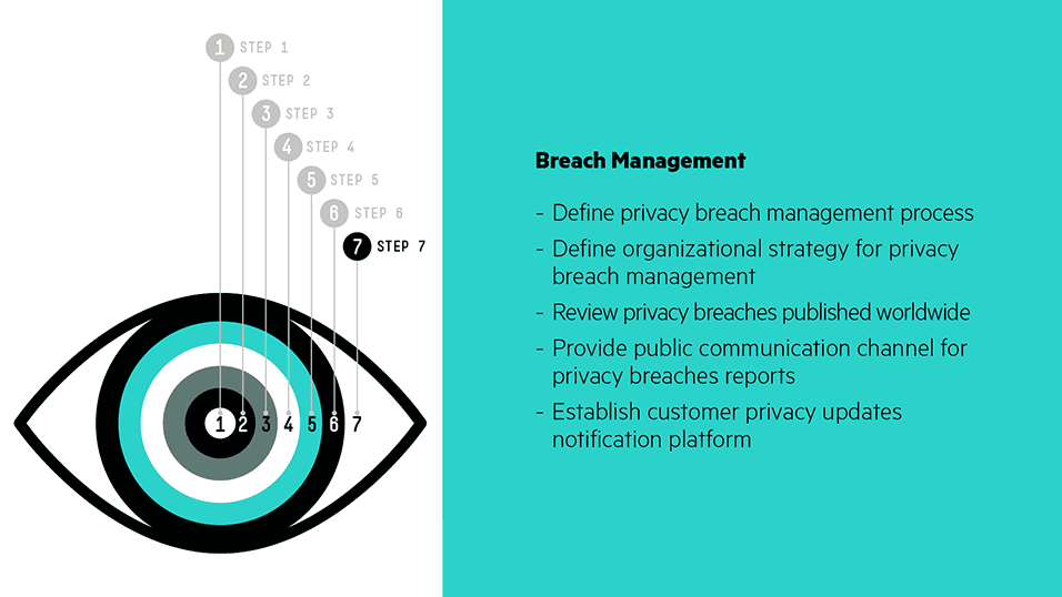 Step 7 – Breach Management: Have a response plan ready