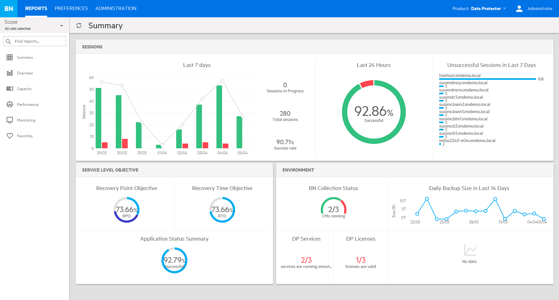 Advanced reporting and monitoring via Micro Focus Backup Navigator