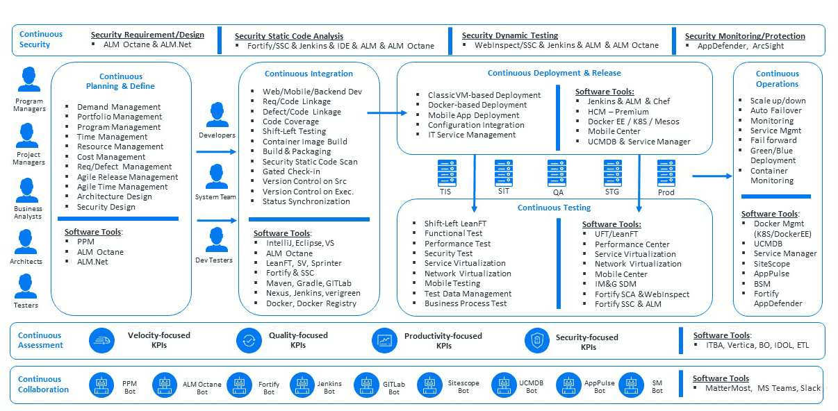 Micro Focus DevOps Model Office Blueprint