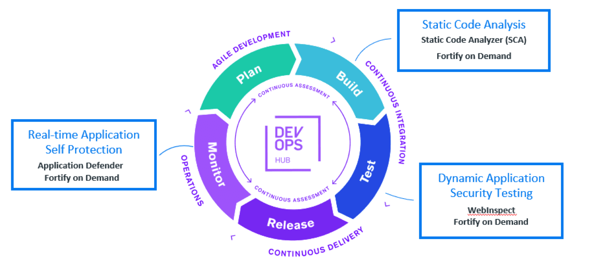Seamless Application Security, Built-In To Your DevOps