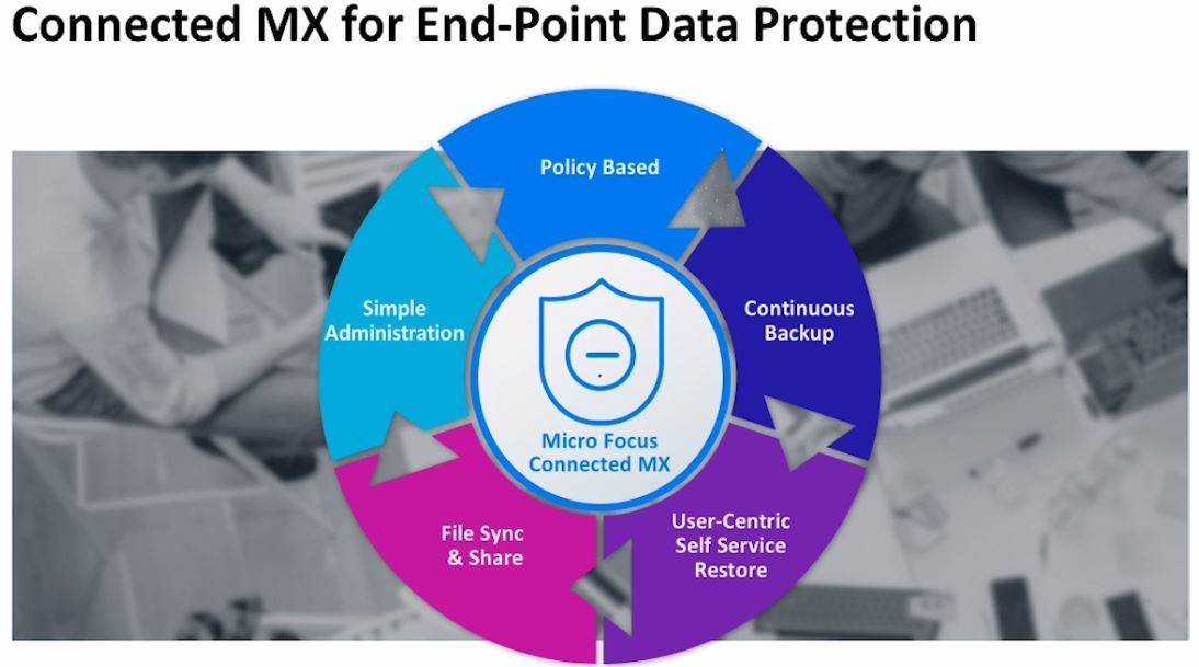 Micro Focus Connected MX Overview and Demo