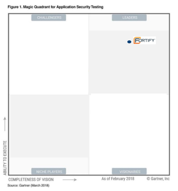 Gartner Magic Quadrant for Application Security Testing