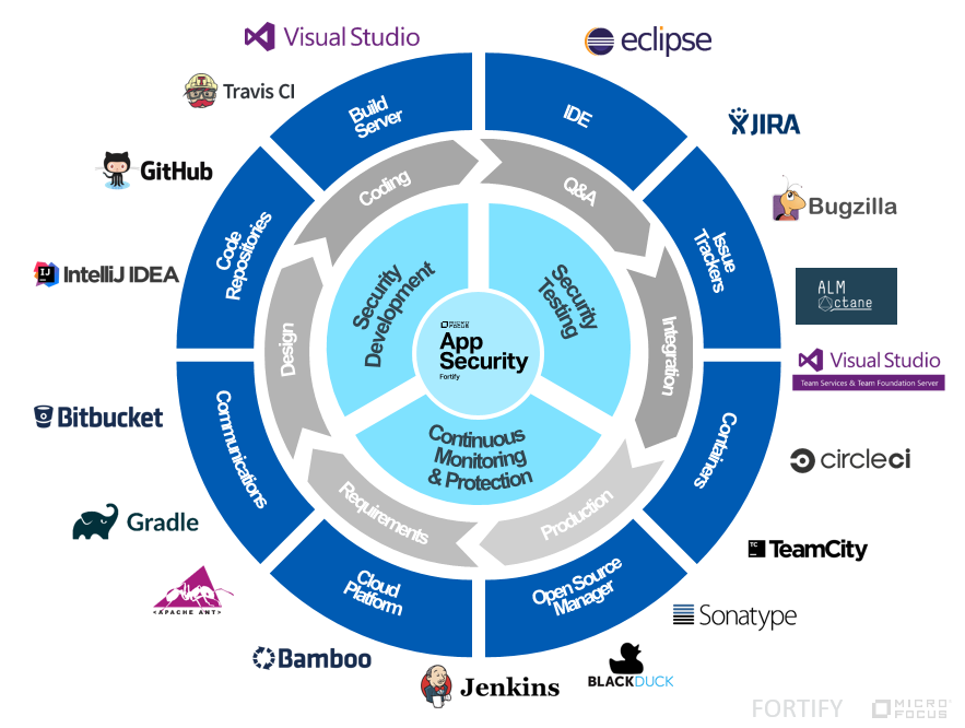 The Micro Focus security fortify ecosystem