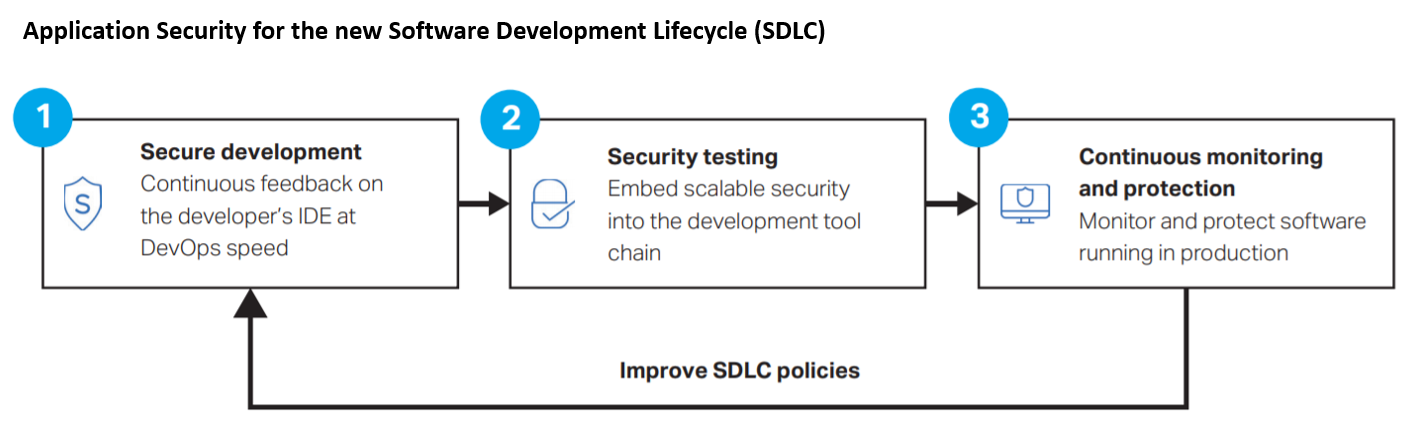 "Security and DevOps, the ""new"" SDLC"