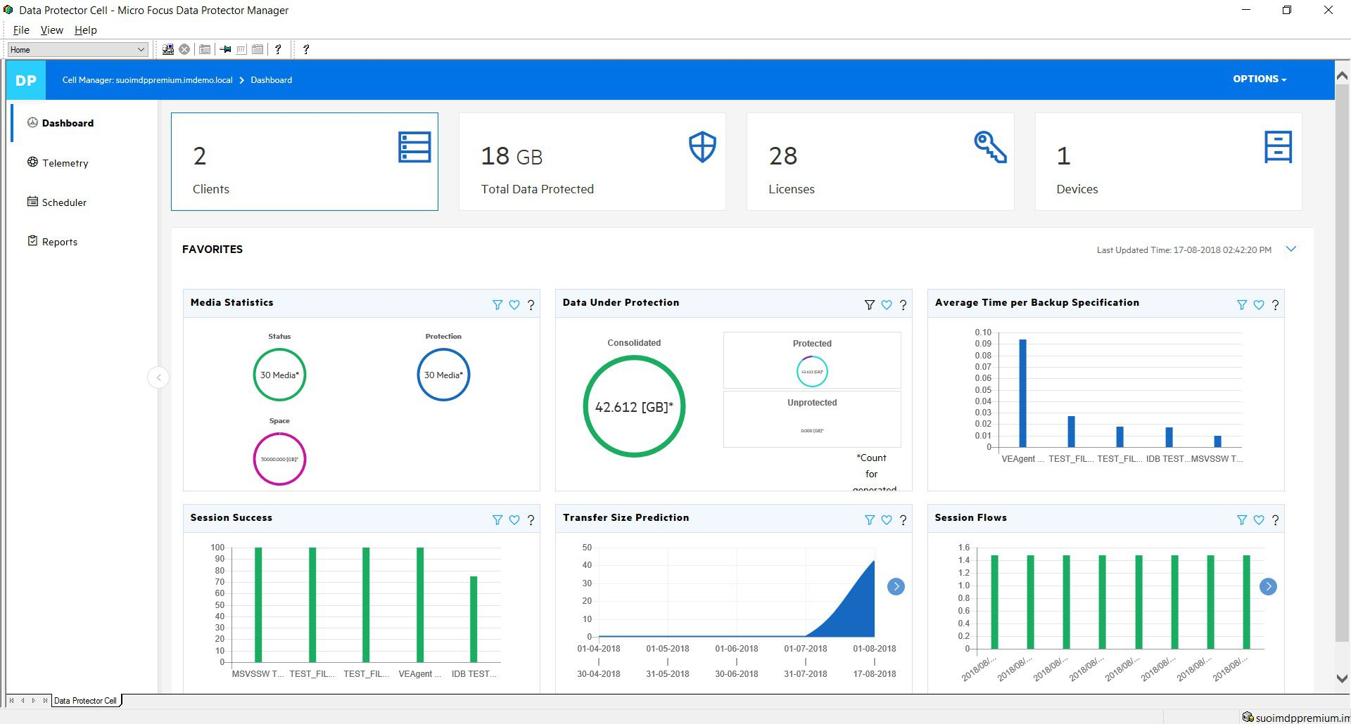 The Data Protector dashboard provides a single view of the heterogeneous backup environment