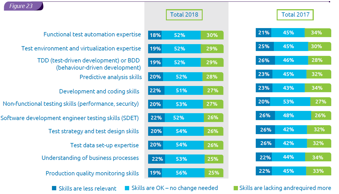 The extent to which agile and DevOps adoption changes the skills expected of QA and testing professionals
