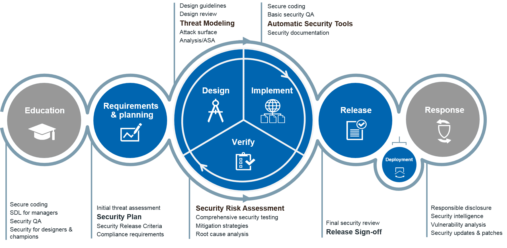 Security Lifecycle Management (SLM)