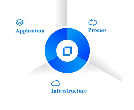 Application Modernization and Connectivity | Micro Focus