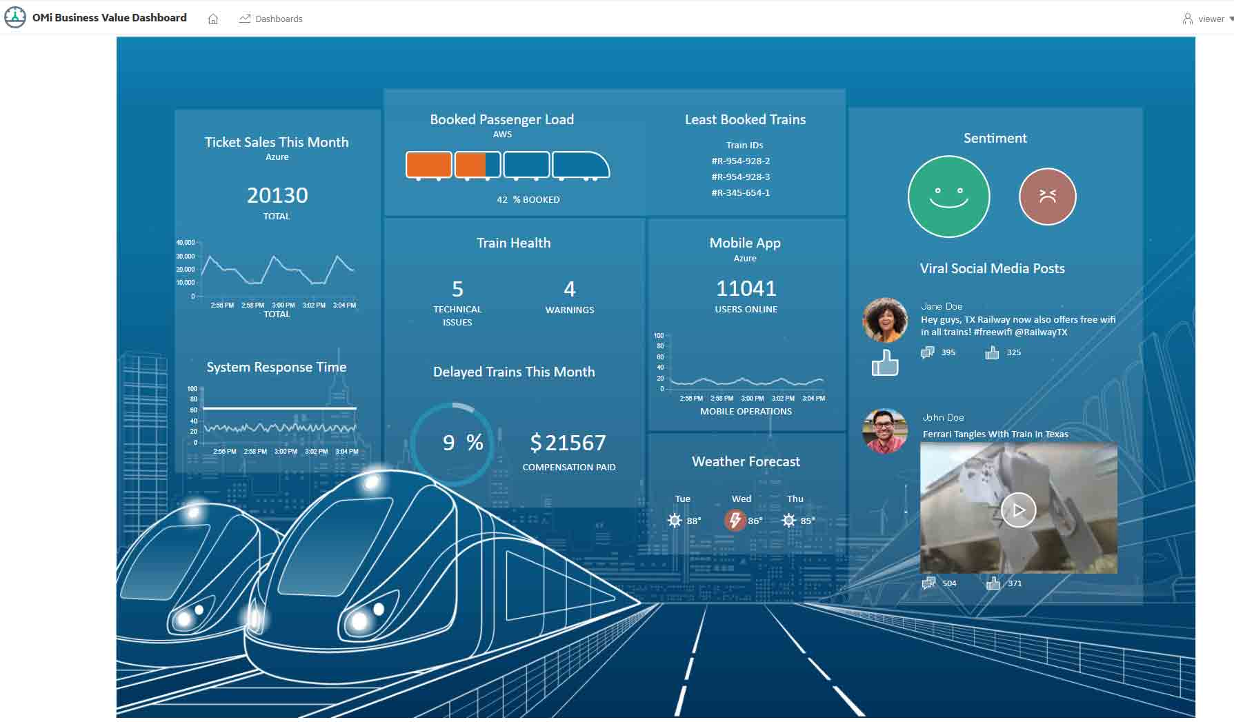 Business Values Dashboard - Micro Focus Operations Bridge Suite